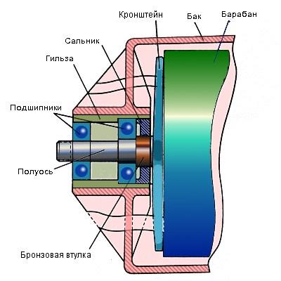 Схема: подшипник, сальник, втулка, гильза, бак, барабан стиральной машинки