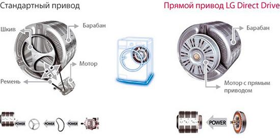 Принцип прямого привода стиральных машин